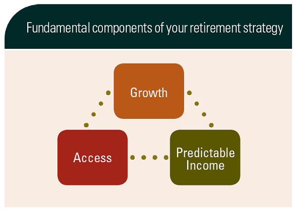 Fundamental components of your retirement strategy